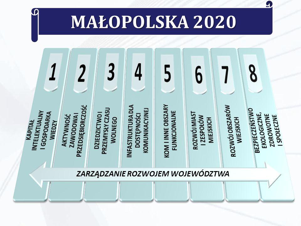MAŁOPOLSKA 2020 ZARZĄDZANIE ROZWOJEM WOJEWÓDZTWA