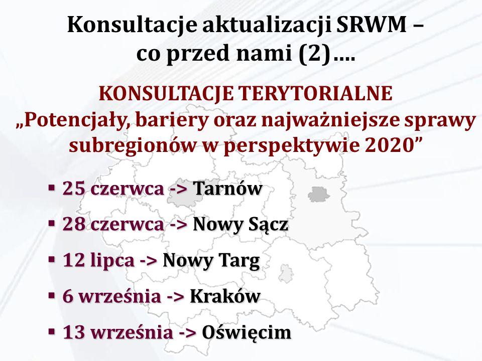 25 czerwca -> Tarnów 25 czerwca -> Tarnów 28 czerwca -> Nowy Sącz 28 czerwca -> Nowy Sącz 12 lipca -> Nowy Targ 12 lipca -> Nowy Targ 6 września -> Kraków 6 września -> Kraków 13 września -> Oświęcim 13 września -> Oświęcim Konsultacje aktualizacji SRWM – co przed nami (2)….