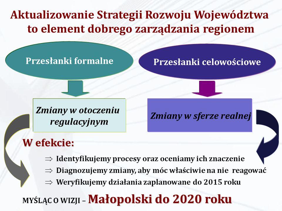 Aktualizowanie Strategii Rozwoju Województwa to element dobrego zarządzania regionem Przesłanki formalne Przesłanki celowościowe Zmiany w otoczeniu regulacyjnym Zmiany w sferze realnej W efekcie: Identyfikujemy procesy oraz oceniamy ich znaczenie Diagnozujemy zmiany, aby móc właściwie na nie reagować Weryfikujemy działania zaplanowane do 2015 roku Małopolski do 2020 roku MYŚLĄC O WIZJI – Małopolski do 2020 roku