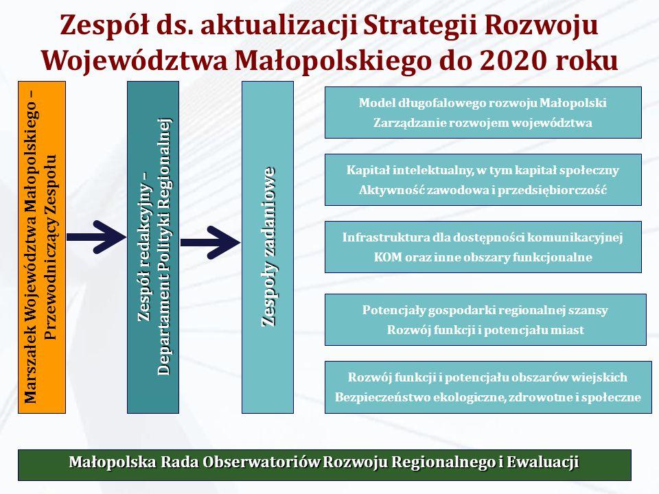 Zespół ds. aktualizacji Strategii Rozwoju Województwa Małopolskiego do 2020 roku Marszałek Województwa Małopolskiego – Przewodniczący Zespołu Małopols