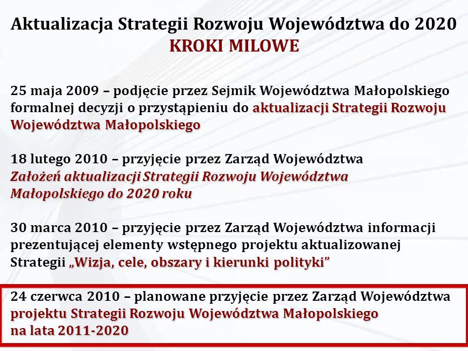 Październik –> VIII Konferencja Regionalna: rozpoczęcie konsultacji społecznych w procesie aktualizacji SRWM 5 listopada –> I Warsztaty Strategiczne poświęcone dyskusji nad raportem z realizacji SRWM w latach 2007-2008 oraz wypracowaniu wniosków i rekomendacji do Założeń aktualizacji SRWM do 2020 W czerwcu, wrześniu oraz listopadzie –> wyzwania dla Małopolski 2020 były prezentowane na posiedzeniach Forum Wójtów, Burmistrzów i Prezydentów Miast (dwukrotnie) oraz na forum Konwentu Starostów Wydarzenia towarzyszące procesowi aktualizacji SRWM II połowa 2009 roku