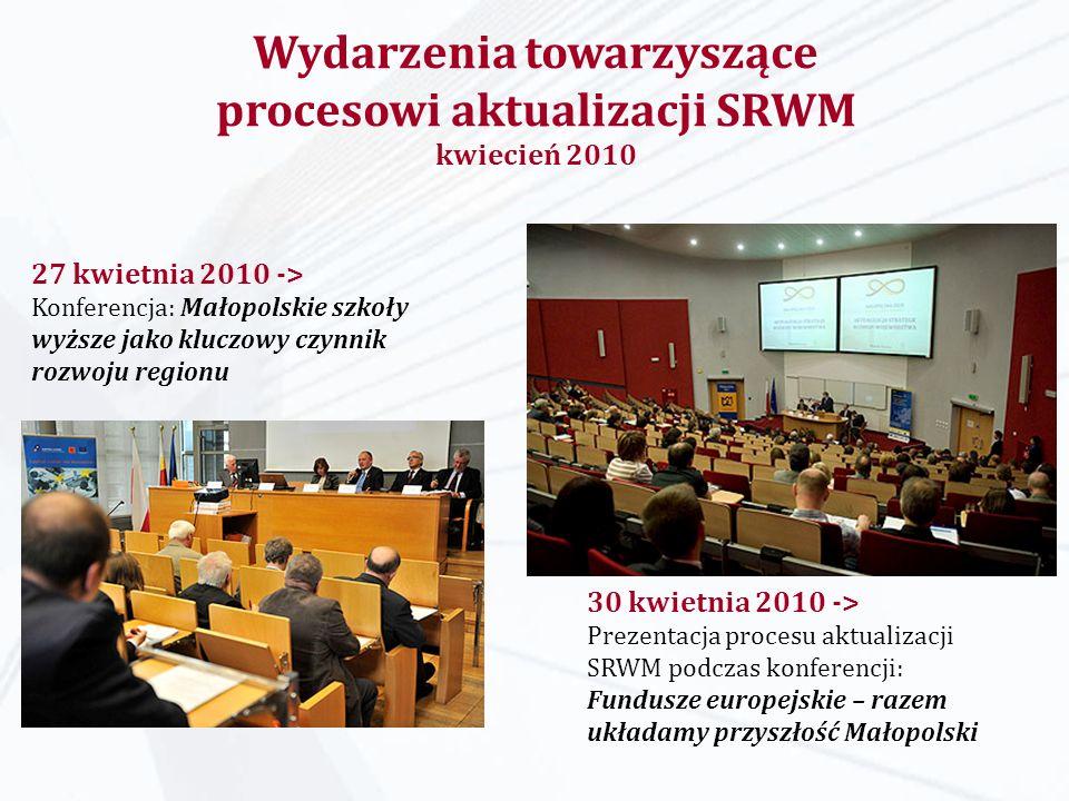 Wydarzenia towarzyszące procesowi aktualizacji SRWM kwiecień 2010 27 kwietnia 2010 -> Konferencja: Małopolskie szkoły wyższe jako kluczowy czynnik rozwoju regionu 30 kwietnia 2010 -> Prezentacja procesu aktualizacji SRWM podczas konferencji: Fundusze europejskie – razem układamy przyszłość Małopolski