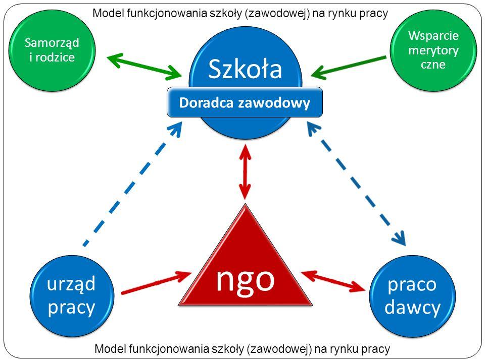 Szkoła praco dawcy urząd pracy ngo Samorząd i rodzice Wsparcie merytory czne Doradca zawodowy Model funkcjonowania szkoły (zawodowej) na rynku pracy