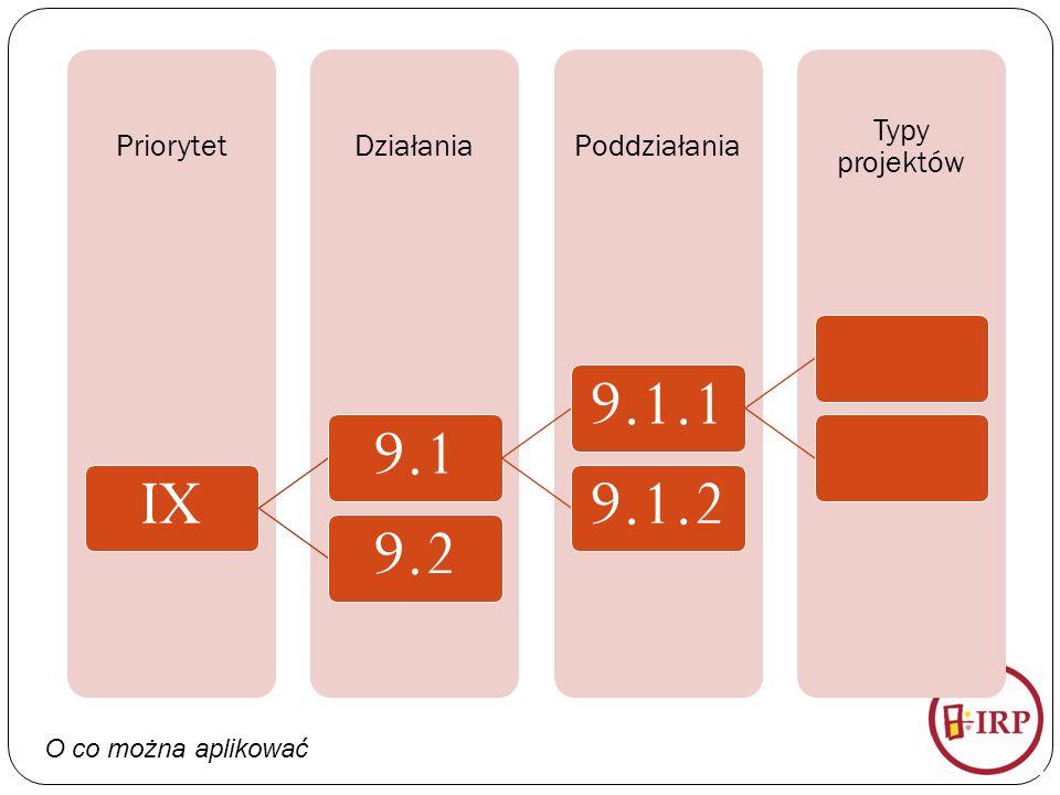 O co można aplikować Typy projektów PoddziałaniaDziałaniaPriorytet IX9.19.1.19.1.29.2