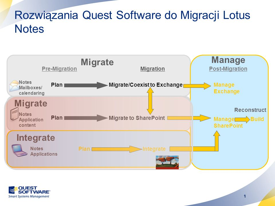 1 Rozwiązania Quest Software do Migracji Lotus Notes Notes Mailboxes/ calendaring Pre-MigrationMigration Migrate/Coexist to Exchange Migrate Plan Post-Migration Manage Exchange Manage SharePoint Build Manage Reconstruct Migrate to SharePoint Plan Notes Application content Migrate Notes Applications PlanIntegrate