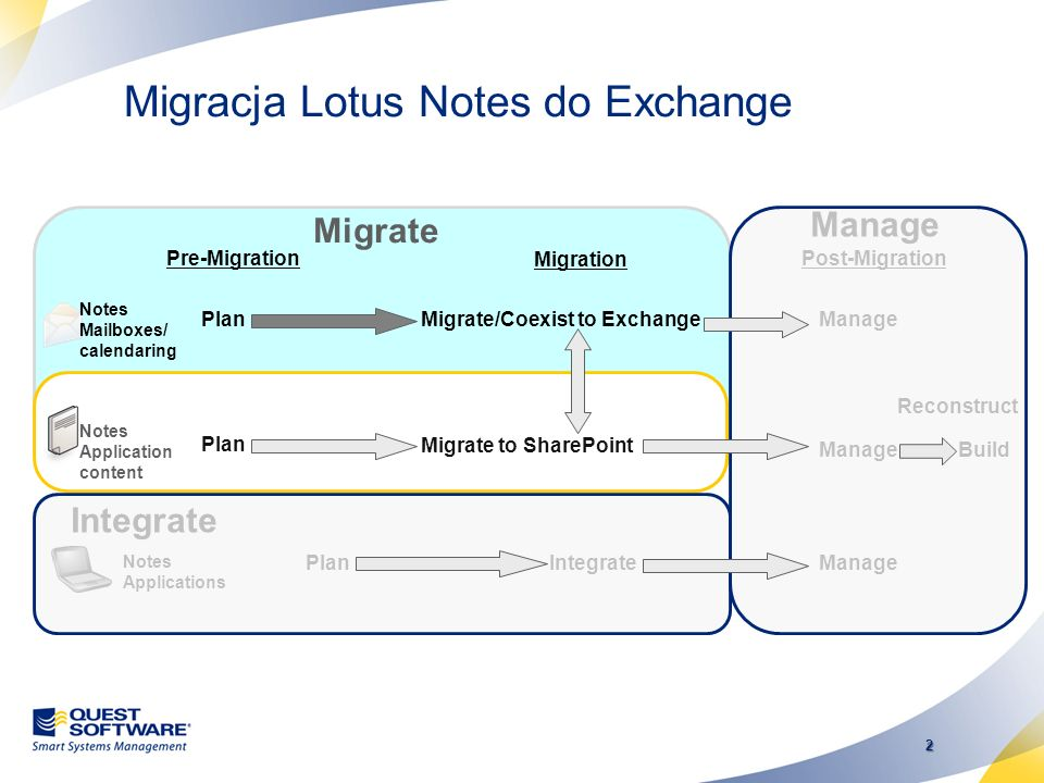1 Rozwiązania Quest Software do Migracji Lotus Notes Notes Mailboxes/ calendaring Pre-MigrationMigration Migrate/Coexist to Exchange Migrate Plan Post