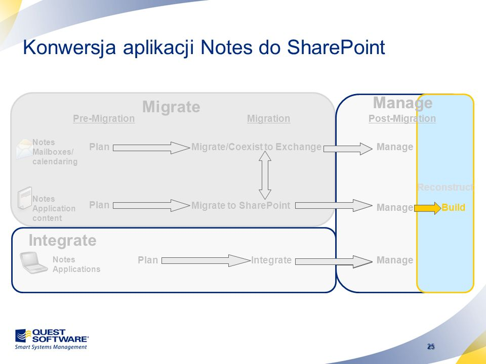 24 24 Dlaczego Quest Notes Migrator for SharePoint? We chose Proposion Portal Migrator because Proposion had the most advanced features for migrating