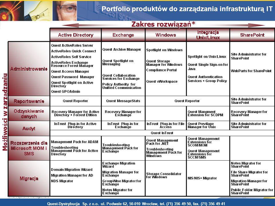 11 Portfolio produktów do zarządzania środowiskiem Windows Zakres rozwi ą za ń * Quest-Dystrybucja Sp. z o.o. ul. Podwale 62, 50-010 Wrocław, tel. (71