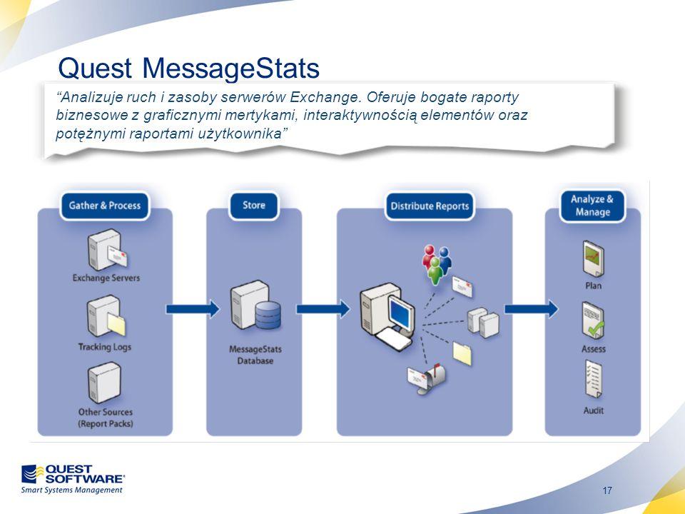17 Quest MessageStats Analizuje ruch i zasoby serwerów Exchange. Oferuje bogate raporty biznesowe z graficznymi mertykami, interaktywnością elementów
