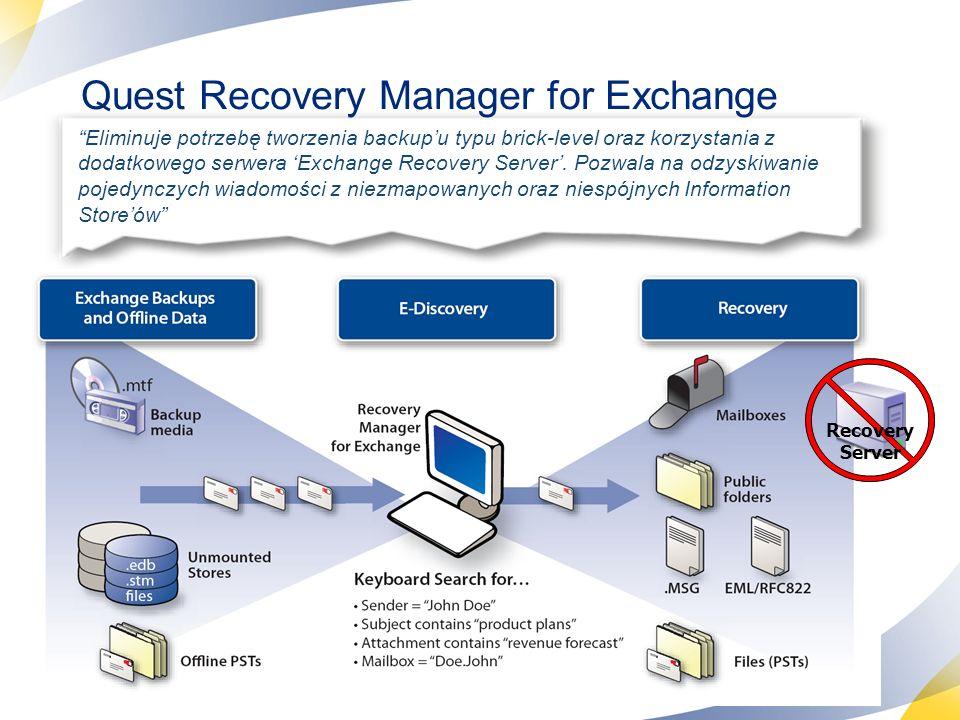 22 Quest Recovery Manager for Exchange Eliminuje potrzebę tworzenia backupu typu brick-level oraz korzystania z dodatkowego serwera Exchange Recovery