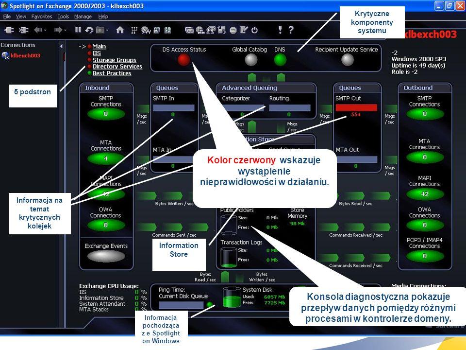 28 5 podstron Informacja pochodząca z e Spotlight on Windows Information Store Informacja na temat krytycznych kolejek Krytyczne komponenty systemu Ko