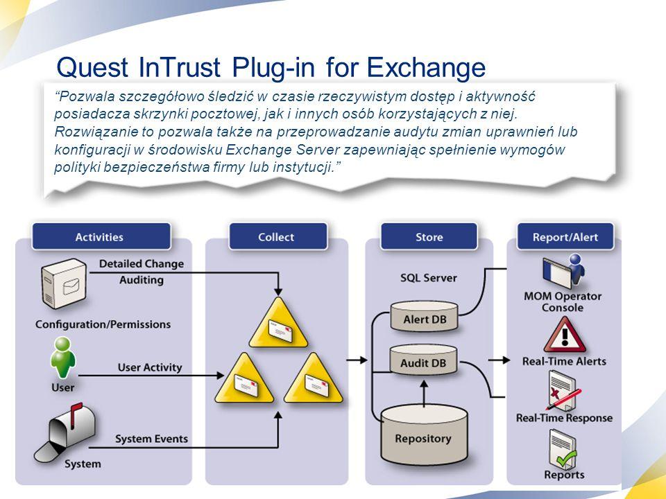 32 Quest InTrust Plug-in for Exchange Pozwala szczegółowo śledzić w czasie rzeczywistym dostęp i aktywność posiadacza skrzynki pocztowej, jak i innych