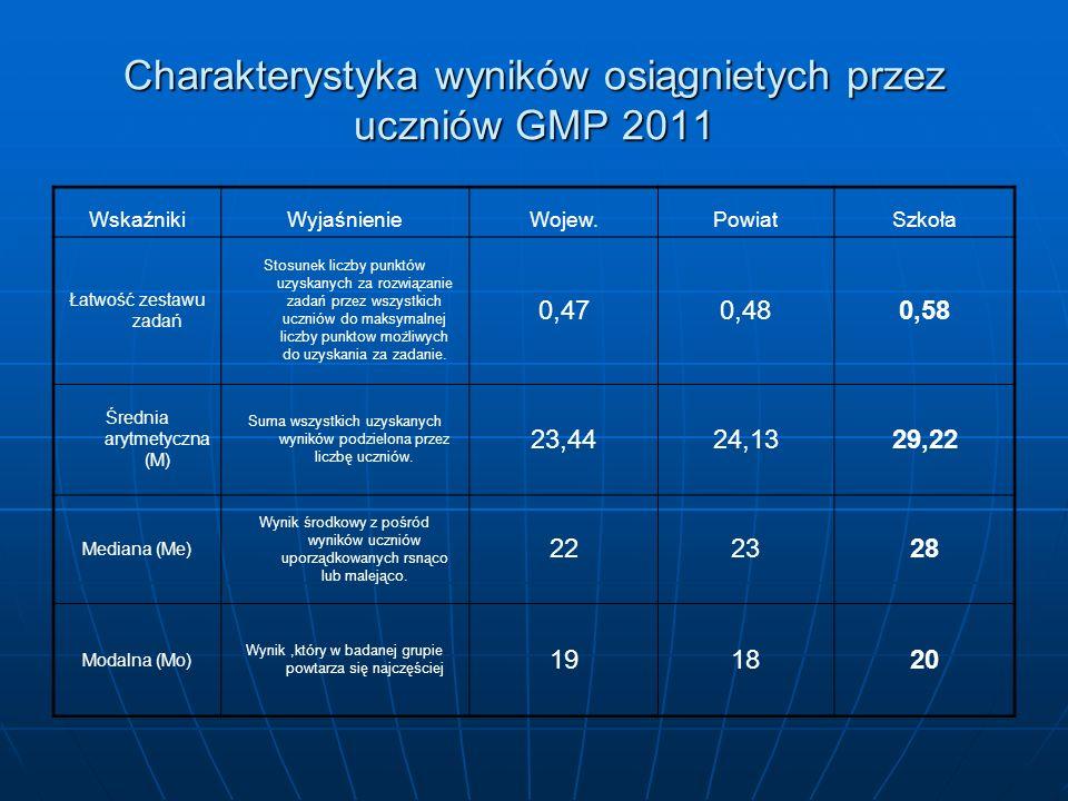 Charakterystyka wyników osiągnietych przez uczniów GMP 2011 WskaźnikiWyjaśnienieWojew.PowiatSzkoła Łatwość zestawu zadań Stosunek liczby punktów uzyskanych za rozwiązanie zadań przez wszystkich uczniów do maksymalnej liczby punktow możliwych do uzyskania za zadanie.