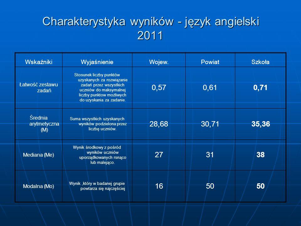Charakterystyka wyników - język angielski 2011 WskaźnikiWyjaśnienieWojew.PowiatSzkoła Łatwość zestawu zadań Stosunek liczby punktów uzyskanych za rozwiązanie zadań przez wszystkich uczniów do maksymalnej liczby punktow możliwych do uzyskania za zadanie.