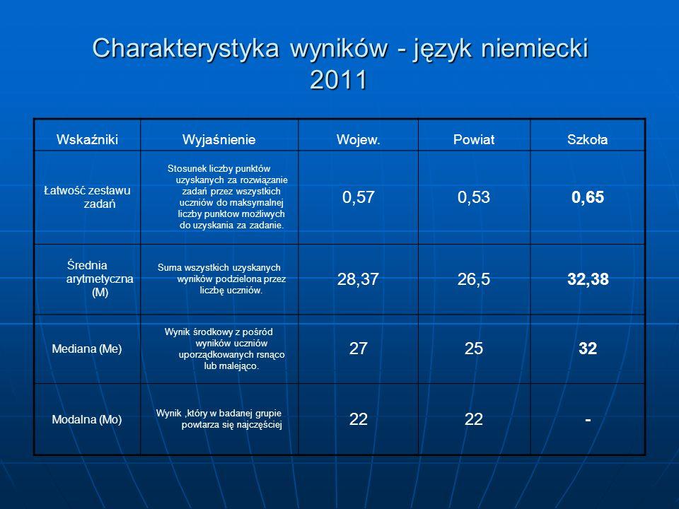 Charakterystyka wyników - język niemiecki 2011 WskaźnikiWyjaśnienieWojew.PowiatSzkoła Łatwość zestawu zadań Stosunek liczby punktów uzyskanych za rozwiązanie zadań przez wszystkich uczniów do maksymalnej liczby punktow możliwych do uzyskania za zadanie.