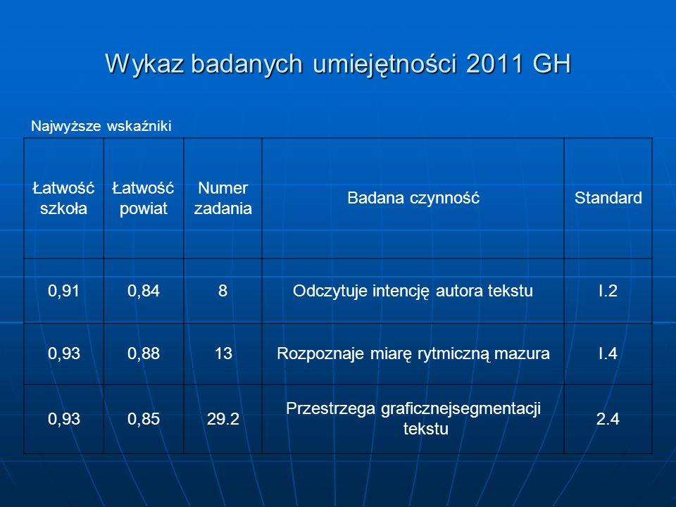 Wykaz badanych umiejętności 2011 GH Najwyższe wskaźniki Łatwość szkoła Łatwość powiat Numer zadania Badana czynnośćStandard 0,910,848Odczytuje intencję autora tekstuI.2 0,930,8813Rozpoznaje miarę rytmiczną mazuraI.4 0,930,8529.2 Przestrzega graficznejsegmentacji tekstu 2.4
