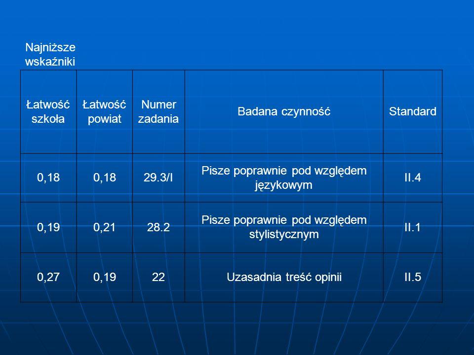 Najniższe wskaźniki Łatwość szkoła Łatwość powiat Numer zadania Badana czynnośćStandard 0,18 29.3/I Pisze poprawnie pod względem językowym II.4 0,190,2128.2 Pisze poprawnie pod względem stylistycznym II.1 0,270,1922Uzasadnia treść opiniiII.5