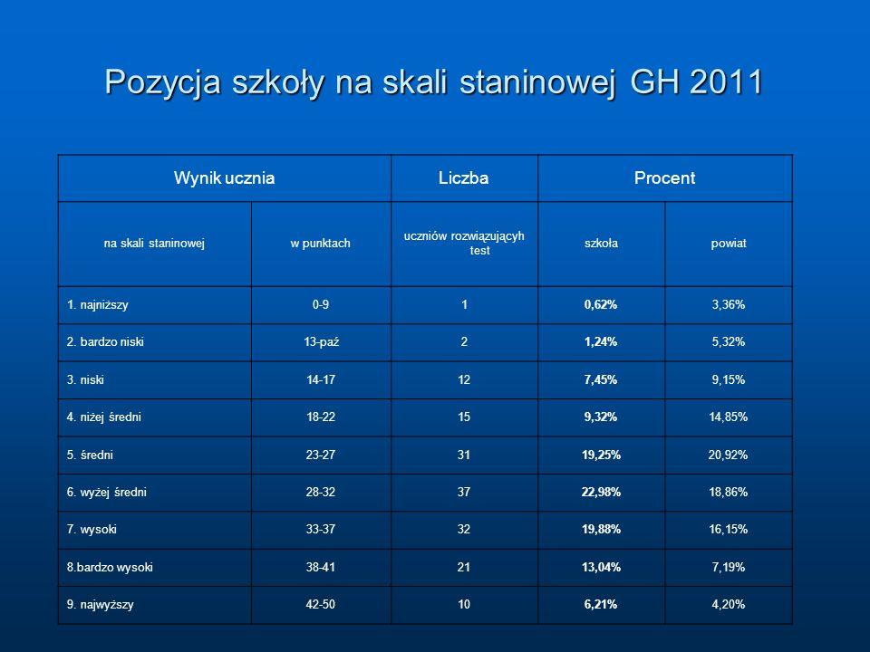 Pozycja szkoły na skali staninowej GH 2011 Wynik uczniaLiczbaProcent na skali staninowejw punktach uczniów rozwiązującyh test szkołapowiat 1.