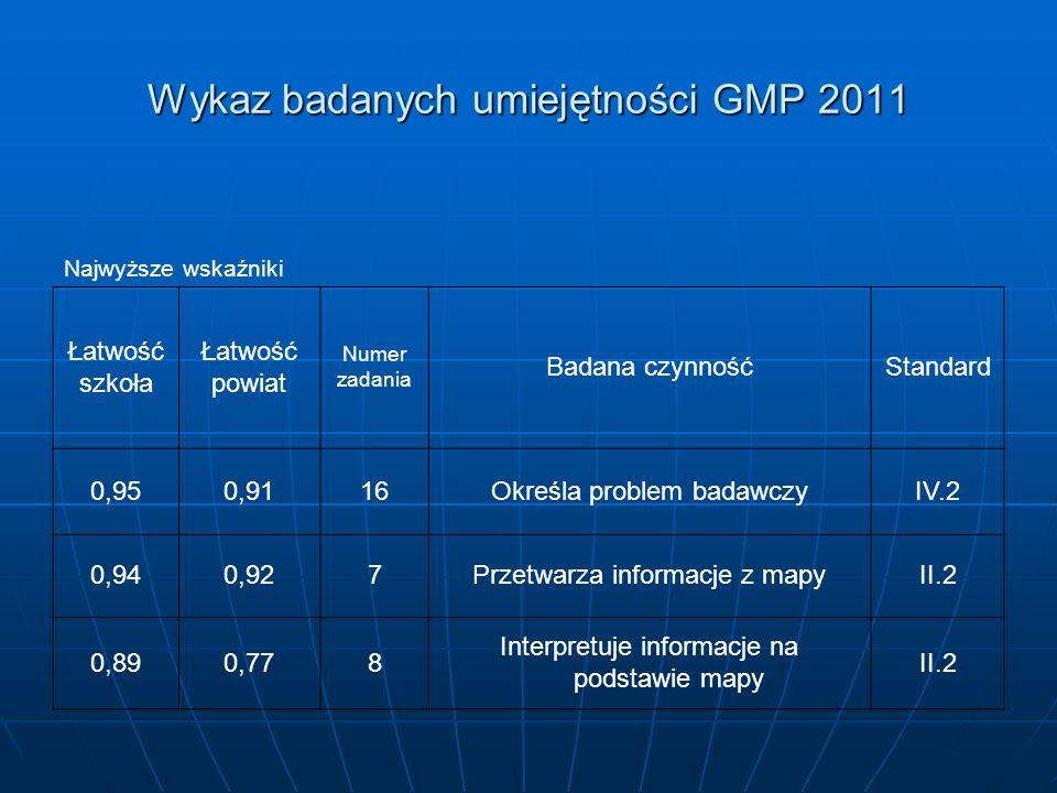 Wykaz badanych umiejętności GMP 2011 Najwyższe wskaźniki Łatwość szkoła Łatwość powiat Numer zadania Badana czynnośćStandard 0,950,9116Określa problem badawczyIV.2 0,940,927Przetwarza informacje z mapyII.2 0,890,778 Interpretuje informacje na podstawie mapy II.2