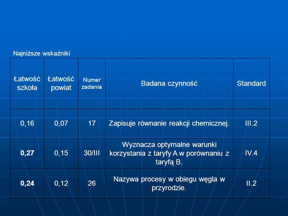 Najniższe wskaźniki Łatwość szkoła Łatwość powiat Numer zadania Badana czynnośćStandard 0,160,0717Zapisuje równanie reakcji chemicznej.III.2 0,270,1530/III Wyznacza optymalne warunki korzystania z taryfy A w porównaniu z taryfą B.
