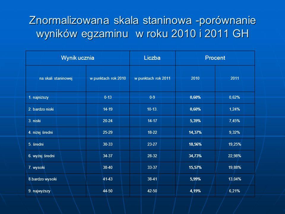 Wynik uczniaLiczbaProcent na skali staninowejw punktach rok 2010w punktach rok 201120102011 1.
