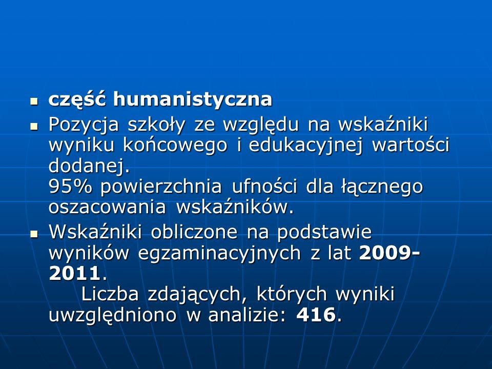 część humanistyczna część humanistyczna Pozycja szkoły ze względu na wskaźniki wyniku końcowego i edukacyjnej wartości dodanej.