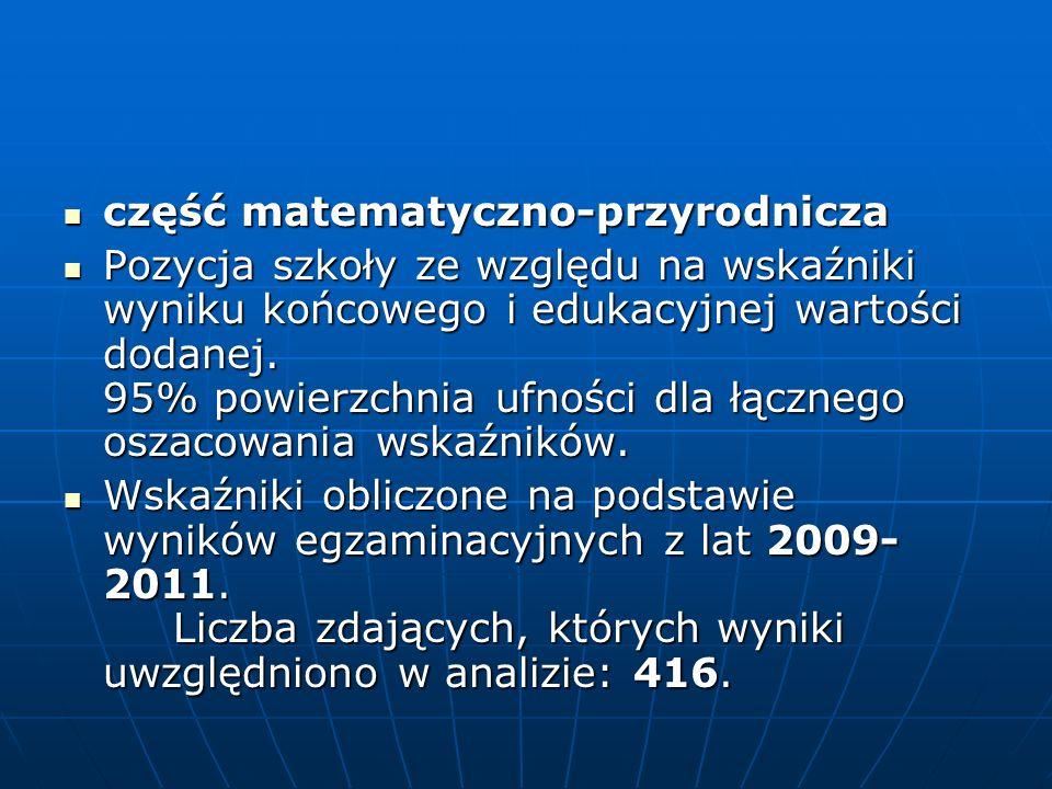 część matematyczno-przyrodnicza część matematyczno-przyrodnicza Pozycja szkoły ze względu na wskaźniki wyniku końcowego i edukacyjnej wartości dodanej.