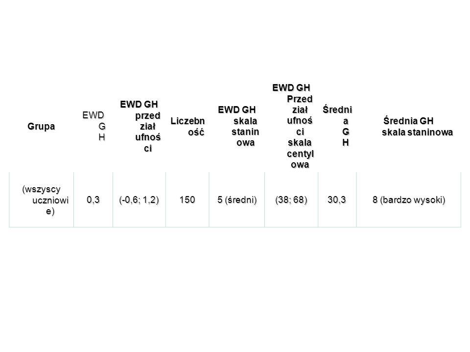 EWD GH 2011 Grupa EWD G H EWD GH przed ział ufnoś ci Liczebn ość EWD GH skala stanin owa EWD GH Przed ział ufnoś ci skala centyl owa Średni a G H Średnia GH skala staninowa (wszyscy uczniowi e) 0,3 (-0,6; 1,2) 150 5 (średni) (38; 68) 30,3 8 (bardzo wysoki)