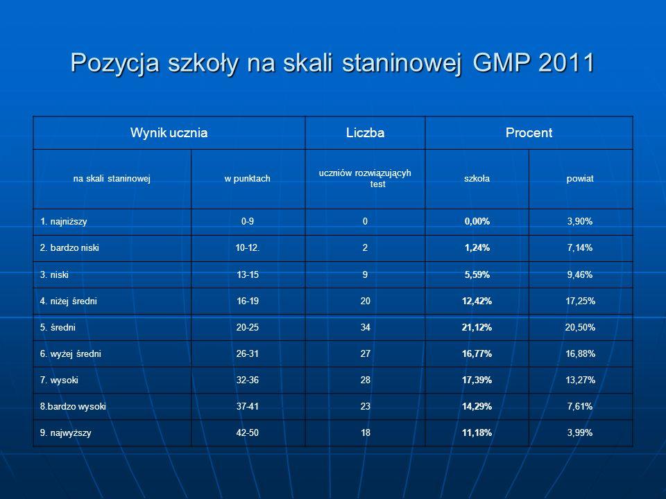 Pozycja szkoły na skali staninowej GMP 2011 Wynik uczniaLiczbaProcent na skali staninowejw punktach uczniów rozwiązującyh test szkołapowiat 1.