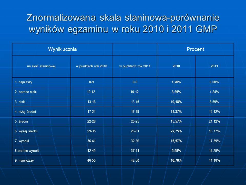 Znormalizowana skala staninowa-porównanie wyników egzaminu w roku 2010 i 2011 GMP Wynik ucznia Procent na skali staninowejw punktach rok 2010w punktach rok 201120102011 1.
