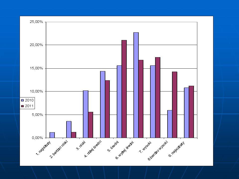 Pozycja szkoły na skali staninowej - JA 2011 Wynik uczniaLiczbaProcent na skali staninowejw punktach uczniów rozwiązującyh test szkołapowiat 1.