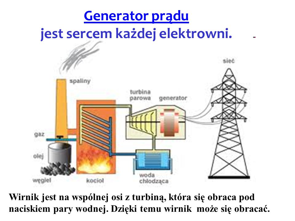 Generator prądu jest sercem każdej elektrowni. Wirnik jest na wspólnej osi z turbiną, która się obraca pod naciskiem pary wodnej. Dzięki temu wirnik m