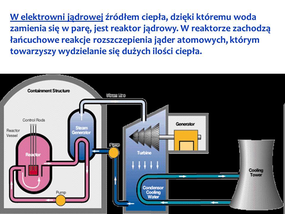 W elektrowni jądrowej źródłem ciepła, dzięki któremu woda zamienia się w parę, jest reaktor jądrowy. W reaktorze zachodzą łańcuchowe reakcje rozszczep