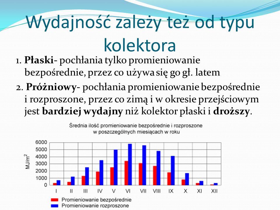 Wydajność zależy też od typu kolektora 1. Płaski- pochłania tylko promieniowanie bezpośrednie, przez co używa się go gł. latem 2. Próżniowy- pochłania