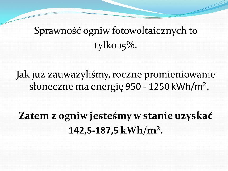 Sprawność ogniw fotowoltaicznych to tylko 15%. Jak już zauważyliśmy, roczne promieniowanie słoneczne ma energię 950 - 1250 kWh/m². Zatem z ogniw jeste