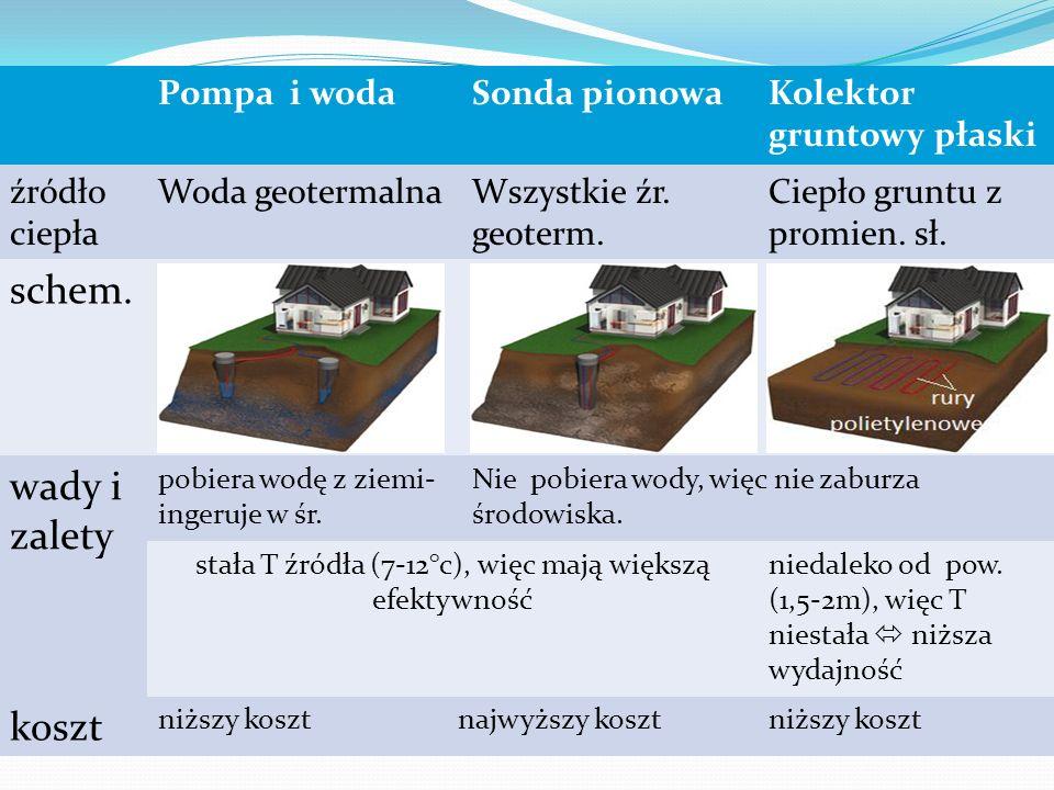 Istnieją różne typy pomp ciepłych. Dzieli się je ze względu na źródło ciepła na te, które wykorzystują: a) Wody geotermalne b) Ciepło gruntu, które te