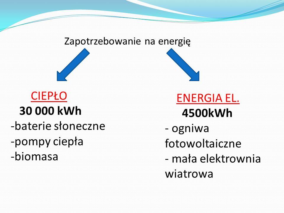 Zapotrzebowanie na energię CIEPŁO 30 000 kWh -baterie słoneczne -pompy ciepła -biomasa ENERGIA EL. 4500kWh - ogniwa fotowoltaiczne - mała elektrownia