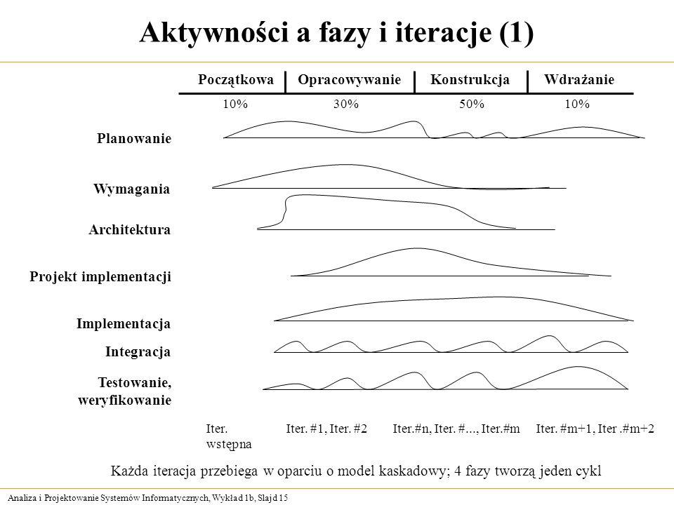 Analiza i Projektowanie Systemów Informatycznych, Wykład 1b, Slajd 15 Aktywności a fazy i iteracje (1) PoczątkowaOpracowywanie Planowanie Wymagania Ar