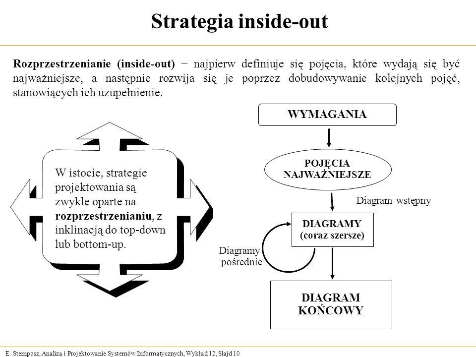 E. Stemposz, Analiza i Projektowanie Systemów Informatycznych, Wykład 12, Slajd 10 Strategia inside-out POJĘCIA NAJWAŻNIEJSZE DIAGRAMY (coraz szersze)