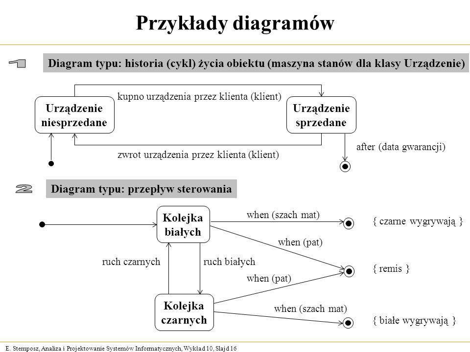 E. Stemposz, Analiza i Projektowanie Systemów Informatycznych, Wykład 10, Slajd 16 Przykłady diagramów Urządzenie niesprzedane Urządzenie sprzedane ku