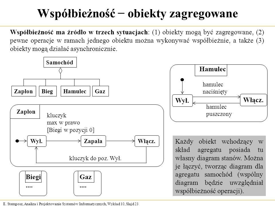 E. Stemposz, Analiza i Projektowanie Systemów Informatycznych, Wykład 10, Slajd 23 Współbieżność obiekty zagregowane Współbieżność ma źródło w trzech