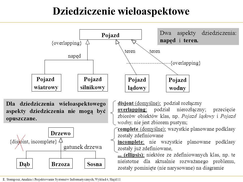 E. Stemposz, Analiza i Projektowanie Systemów Informatycznych, Wykład 4, Slajd 11 Dziedziczenie wieloaspektowe Pojazd {overlapping} Pojazd wiatrowy Po