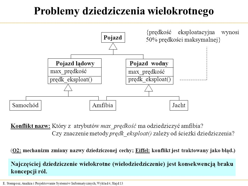 E. Stemposz, Analiza i Projektowanie Systemów Informatycznych, Wykład 4, Slajd 13 Problemy dziedziczenia wielokrotnego Konflikt nazw: Który z atrybutó
