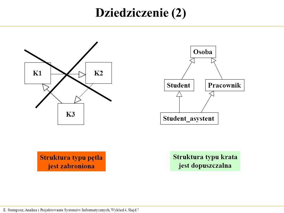 E. Stemposz, Analiza i Projektowanie Systemów Informatycznych, Wykład 4, Slajd 7 Dziedziczenie (2) Struktura typu pętla jest zabroniona PracownikStude