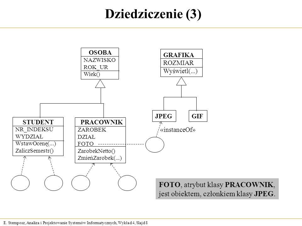 E. Stemposz, Analiza i Projektowanie Systemów Informatycznych, Wykład 4, Slajd 8 Dziedziczenie (3) NAZWISKO ROK_UR Wiek() ZAROBEK DZIAŁ FOTO ZarobekNe