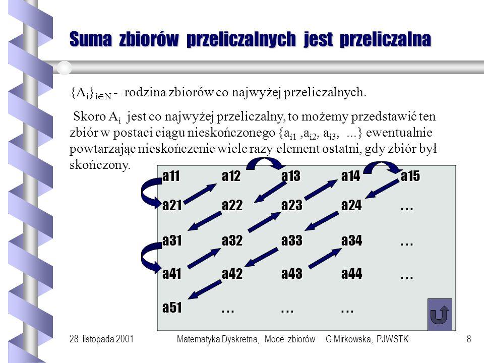 28 listopada 2001Matematyka Dyskretna, Moce zbiorów G.Mirkowska, PJWSTK8 Suma zbiorów przeliczalnych jest przeliczalna {A i } i N - rodzina zbiorów co najwyżej przeliczalnych.