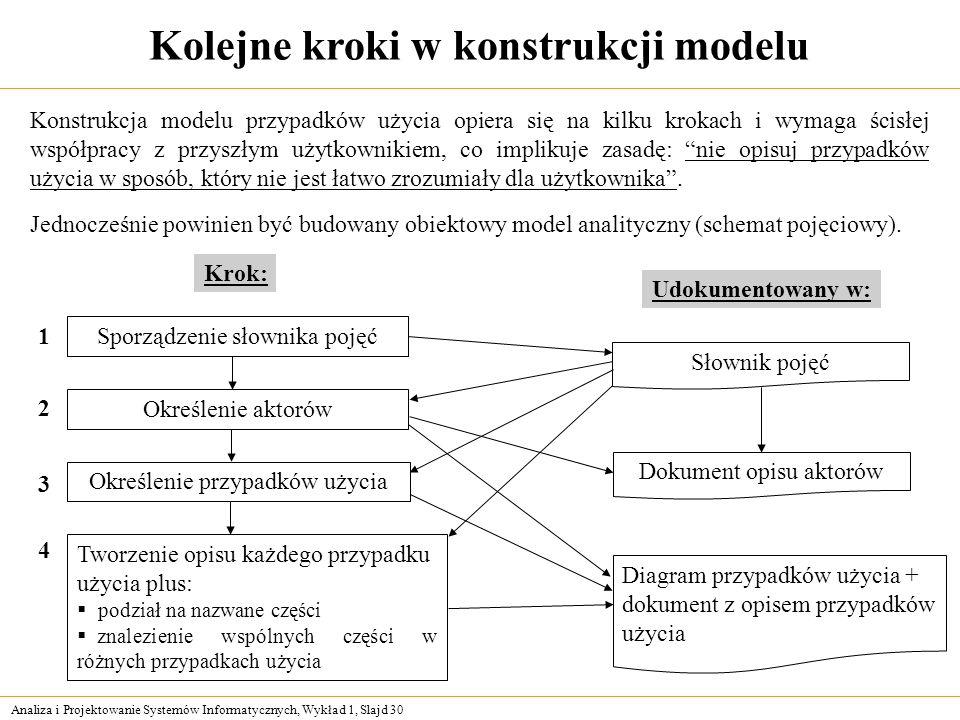 Analiza i Projektowanie Systemów Informatycznych, Wykład 1, Slajd 30 Kolejne kroki w konstrukcji modelu Konstrukcja modelu przypadków użycia opiera si