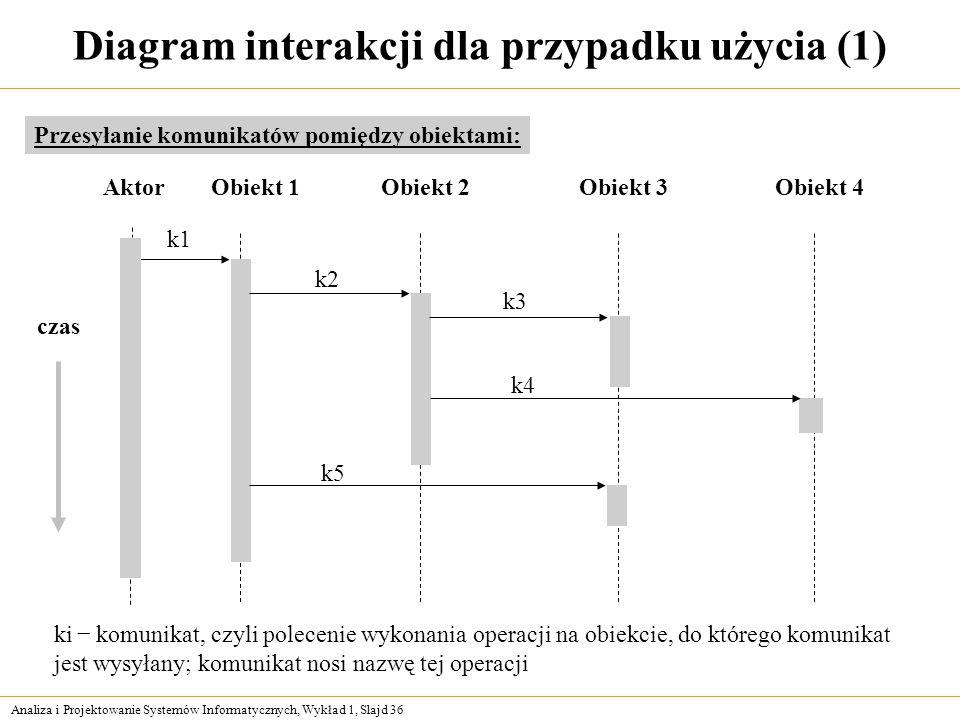 Analiza i Projektowanie Systemów Informatycznych, Wykład 1, Slajd 36 Diagram interakcji dla przypadku użycia (1) Przesyłanie komunikatów pomiędzy obie