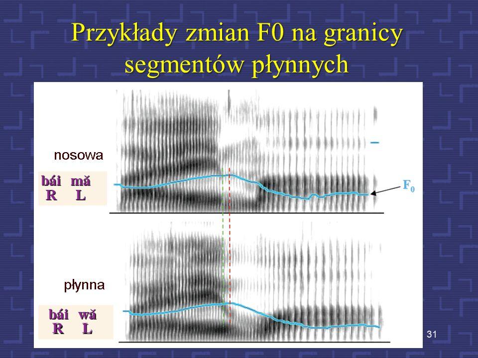 Przykład zgodności zmiany F0 z granicą segmentu 30 Przebiegi wyznaczone dla 6 mówców