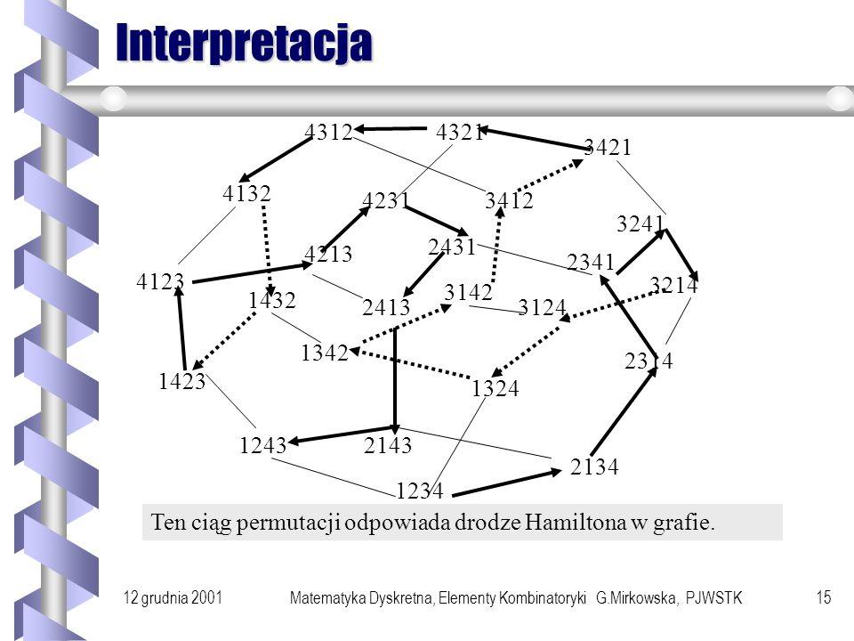 12 grudnia 2001Matematyka Dyskretna, Elementy Kombinatoryki G.Mirkowska, PJWSTK14 Przykład Rozważmy permutacje zbioru {1,2,3,4}.